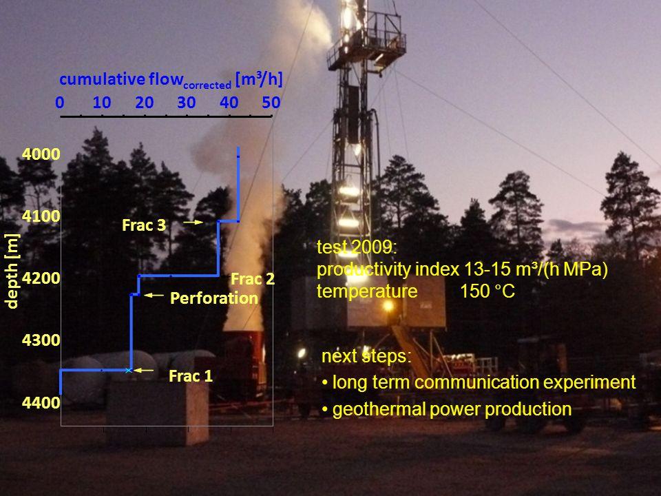 1020. 30. 40. 50. 4000. 4100. 4200. 4300. 4400. depth [m] cumulative flowcorrected [m³/h] Perforation.